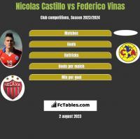 Nicolas Castillo vs Federico Vinas h2h player stats