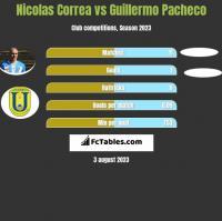 Nicolas Correa vs Guillermo Pacheco h2h player stats
