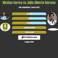 Nicolas Correa vs Julio Alberto Barroso h2h player stats