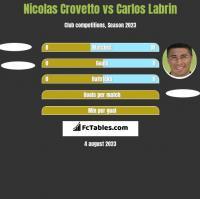 Nicolas Crovetto vs Carlos Labrin h2h player stats
