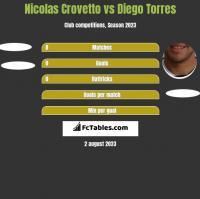 Nicolas Crovetto vs Diego Torres h2h player stats
