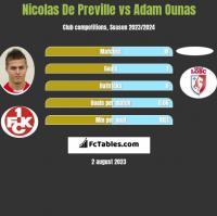Nicolas De Preville vs Adam Ounas h2h player stats