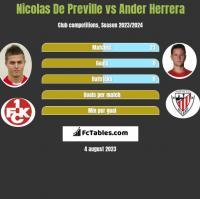 Nicolas De Preville vs Ander Herrera h2h player stats