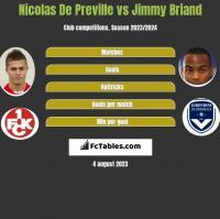 Nicolas De Preville vs Jimmy Briand h2h player stats