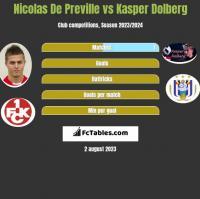 Nicolas De Preville vs Kasper Dolberg h2h player stats