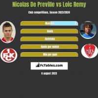 Nicolas De Preville vs Loic Remy h2h player stats