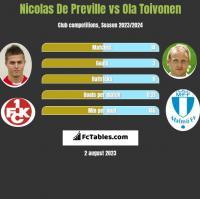 Nicolas De Preville vs Ola Toivonen h2h player stats