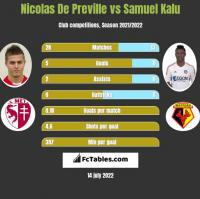Nicolas De Preville vs Samuel Kalu h2h player stats
