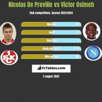 Nicolas De Preville vs Victor Osimeh h2h player stats