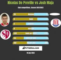 Nicolas De Preville vs Josh Maja h2h player stats