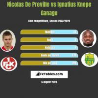 Nicolas De Preville vs Ignatius Knepe Ganago h2h player stats