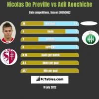 Nicolas De Preville vs Adil Aouchiche h2h player stats