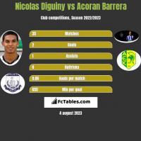 Nicolas Diguiny vs Acoran Barrera h2h player stats