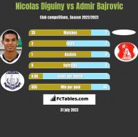 Nicolas Diguiny vs Admir Bajrovic h2h player stats