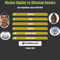 Nicolas Diguiny vs Alhassan Kamara h2h player stats