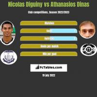 Nicolas Diguiny vs Athanasios Dinas h2h player stats