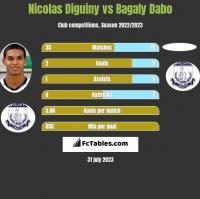 Nicolas Diguiny vs Bagaly Dabo h2h player stats