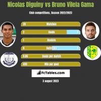 Nicolas Diguiny vs Bruno Vilela Gama h2h player stats
