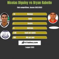 Nicolas Diguiny vs Bryan Rabello h2h player stats