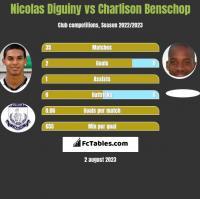 Nicolas Diguiny vs Charlison Benschop h2h player stats