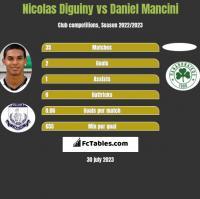 Nicolas Diguiny vs Daniel Mancini h2h player stats