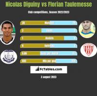Nicolas Diguiny vs Florian Taulemesse h2h player stats