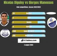 Nicolas Diguiny vs Giorgos Manousos h2h player stats