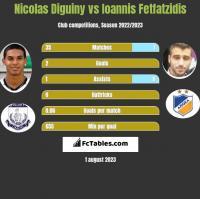 Nicolas Diguiny vs Ioannis Fetfatzidis h2h player stats