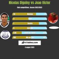 Nicolas Diguiny vs Joao Victor h2h player stats