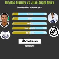 Nicolas Diguiny vs Juan Angel Neira h2h player stats