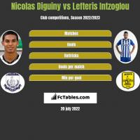 Nicolas Diguiny vs Lefteris Intzoglou h2h player stats