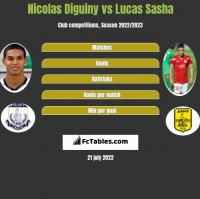 Nicolas Diguiny vs Lucas Sasha h2h player stats