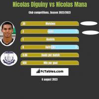 Nicolas Diguiny vs Nicolas Mana h2h player stats