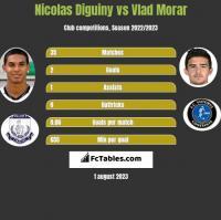 Nicolas Diguiny vs Vlad Morar h2h player stats