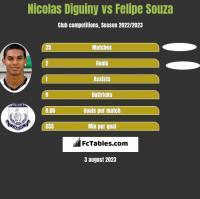 Nicolas Diguiny vs Felipe Souza h2h player stats