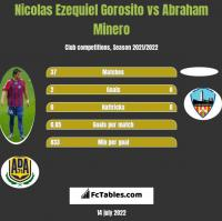 Nicolas Ezequiel Gorosito vs Abraham Minero h2h player stats