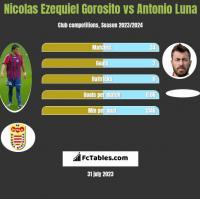 Nicolas Ezequiel Gorosito vs Antonio Luna h2h player stats