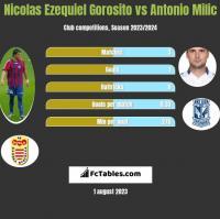 Nicolas Ezequiel Gorosito vs Antonio Milic h2h player stats