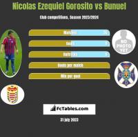 Nicolas Ezequiel Gorosito vs Bunuel h2h player stats