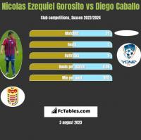 Nicolas Ezequiel Gorosito vs Diego Caballo h2h player stats