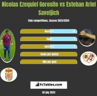 Nicolas Ezequiel Gorosito vs Esteban Ariel Saveljich h2h player stats