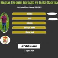 Nicolas Ezequiel Gorosito vs Inaki Olaortua h2h player stats