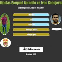 Nicolas Ezequiel Gorosito vs Ivan Kecojevic h2h player stats