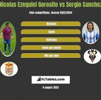 Nicolas Ezequiel Gorosito vs Sergio Sanchez h2h player stats
