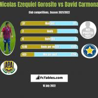 Nicolas Ezequiel Gorosito vs David Carmona h2h player stats