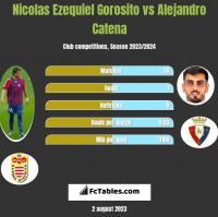Nicolas Ezequiel Gorosito vs Alejandro Catena h2h player stats