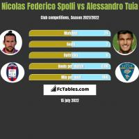 Nicolas Federico Spolli vs Alessandro Tuia h2h player stats