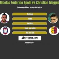 Nicolas Federico Spolli vs Christian Maggio h2h player stats