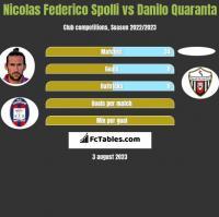 Nicolas Federico Spolli vs Danilo Quaranta h2h player stats