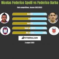 Nicolas Federico Spolli vs Federico Barba h2h player stats